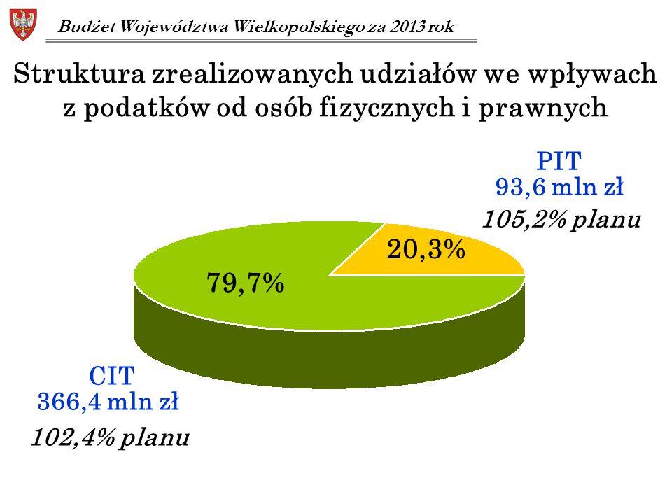 Struktura zrealizowanych udziałów we wpływach z podatków od osób fizycznych i prawnych 79,7% 20,3% CIT 366,4 mln zł 102,4% planu PIT 93,6 mln zł 105,2