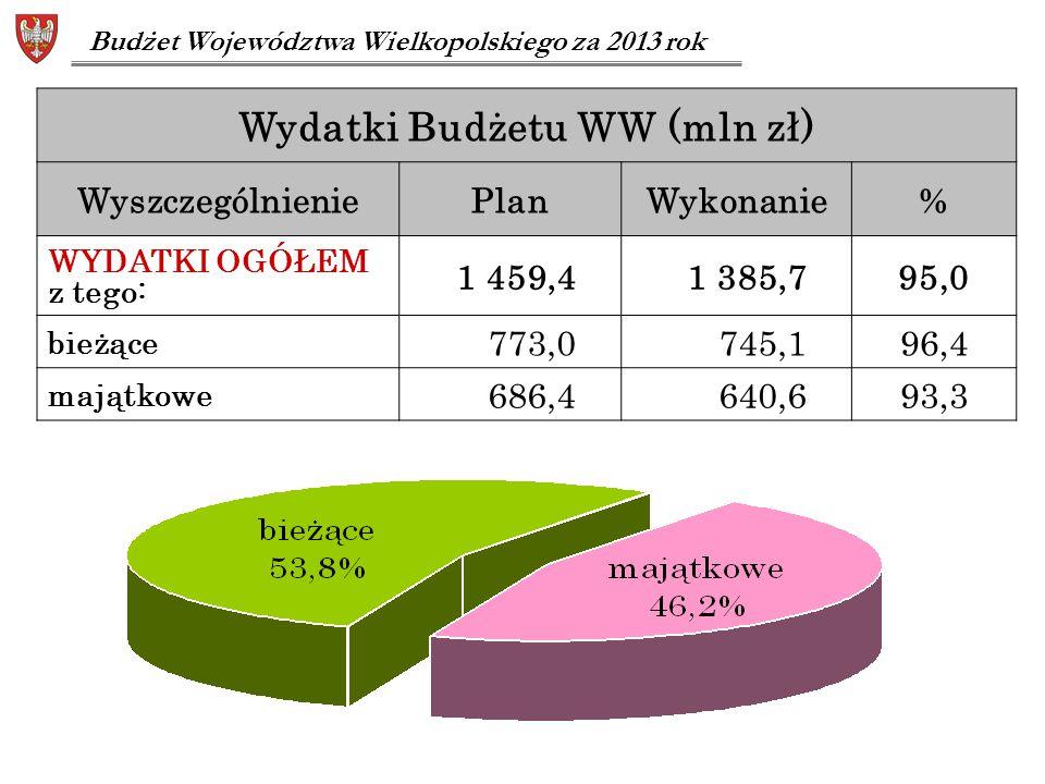 Wydatki Budżetu WW (mln zł) WyszczególnieniePlanWykonanie% WYDATKI OGÓŁEM z tego: 1 459,41 385,795,0 bieżące 773,0745,196,4 majątkowe 686,4640,693,3 B