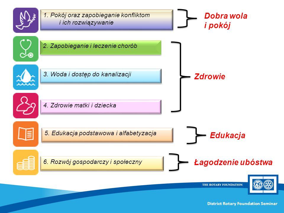 1. Pokój oraz zapobieganie konfliktom i ich rozwiązywanie 2. Zapobieganie i leczenie chorób 3. Woda i dostęp do kanalizacji 4. Zdrowie matki i dziecka