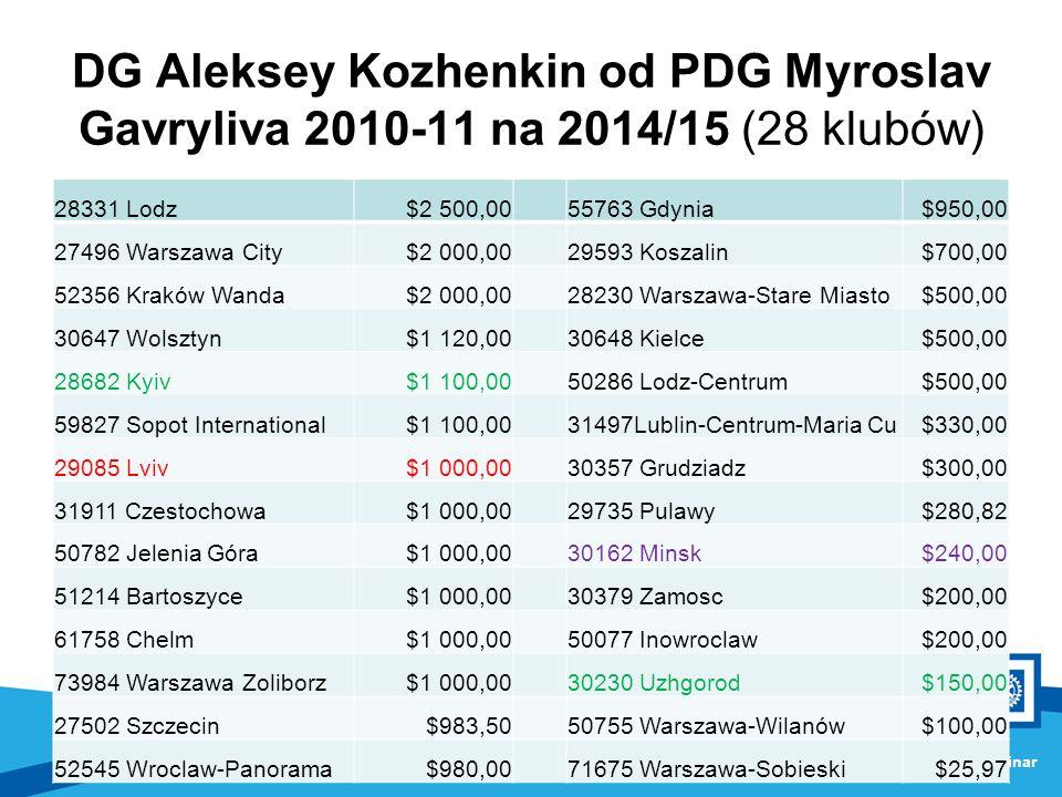 DG Aleksey Kozhenkin od PDG Myroslav Gavryliva 2010-11 na 2014/15 (28 klubów) 28331 Lodz$2 500,0055763 Gdynia$950,00 27496 Warszawa City$2 000,0029593