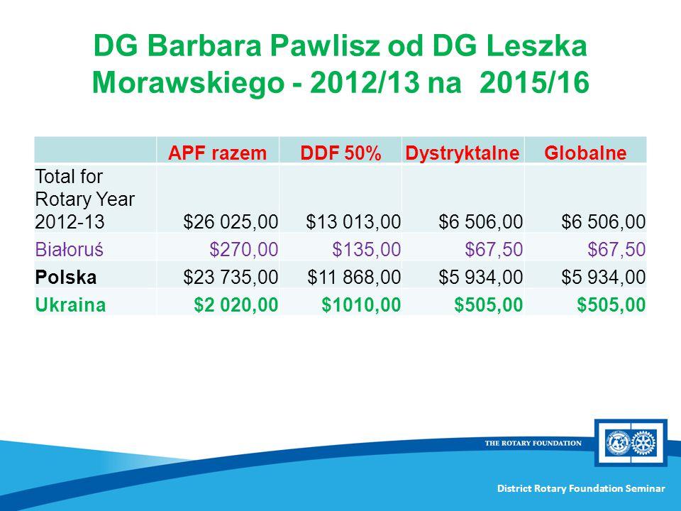 District Rotary Foundation Seminar DG Barbara Pawlisz od DG Leszka Morawskiego - 2012/13 na 2015/16 APF razemDDF 50%DystryktalneGlobalne Total for Rot