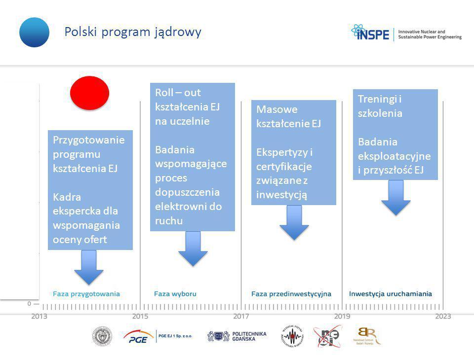 Polski program jądrowy Przygotowanie programu kształcenia EJ Kadra ekspercka dla wspomagania oceny ofert Roll – out kształcenia EJ na uczelnie Badania