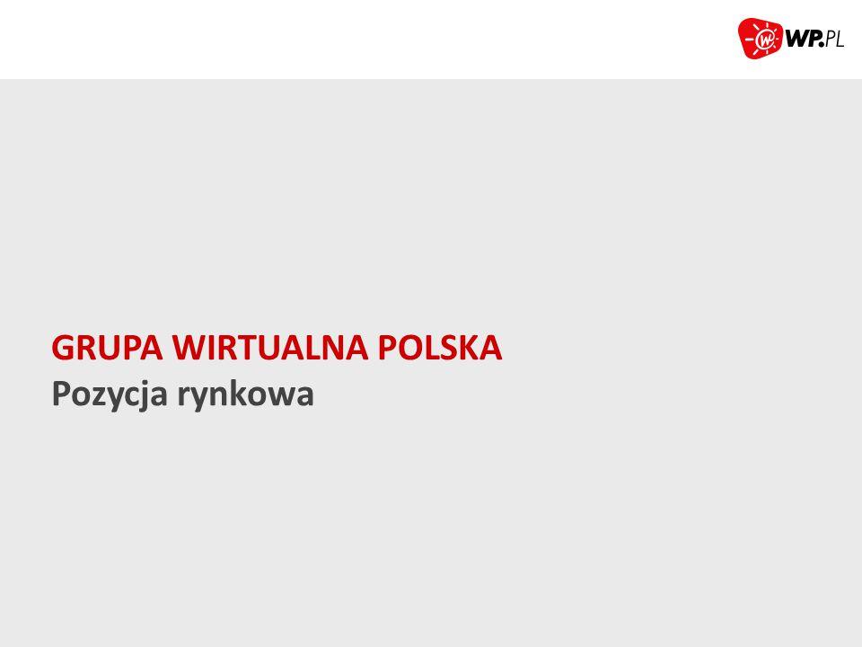 NR 1 WŚRÓD PORTALI (REAL USERS) Źródło: Megapanel PBI/Gemius, styczeń 2014, Grupa Wirtualna Polska: symulacja wyników w oparciu o serwisy Wirtualnej Polski, serwisy Grupy o2 i dobreprogramy.pl 17,2 14,9 12,8 12,4 GRUPA ONET - RASP GRUPA INTERIA GRUPA GAZETA.PL MLN RU GRUPA WIRTUALNA POLSKA Zasięg 81% Zasięg 71% Zasięg 60% Zasięg 59%