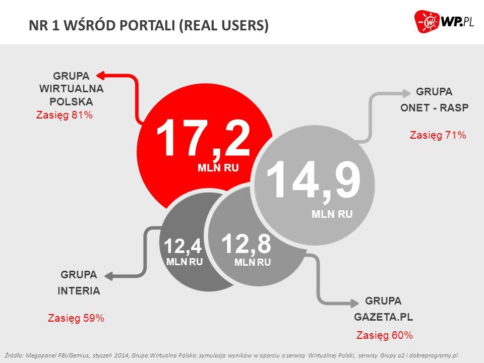 NR 1 WŚRÓD PORTALI (REAL USERS) Źródło: Megapanel PBI/Gemius, styczeń 2014, Grupa Wirtualna Polska: symulacja wyników w oparciu o serwisy Wirtualnej P