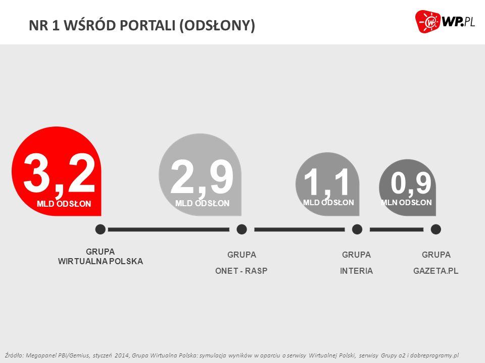 NR 1 W POCZCIE E-MAIL 8,6 MLN RU 5,1 MLN RU 4,4 MLN RU GRUPA WIRTUALNA POLSKA GRUPA GOOGLE GRUPA ONET - RASP 12,5 MLN KONT ** Źródło: Megapanel PBI/Gemius, styczeń 2014, Grupa Wirtualna Polska: symulacja wyników w oparciu o serwisy Wirtualnej Polski, serwisy Grupy o2 i dobreprogramy.pl **dane wewnętrzne, luty 2014