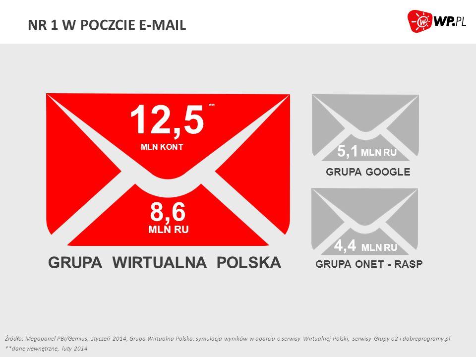 10 STYL ŻYCIA MLN RU 8,8 KULTURA I ROZRYWKA MLN RU 8,6 KOMUNIKACJA MLN RU 7,2 NOWE TECHNOLOGIE MLN RU 2,4 PRACA MLN RU NR 1 W KLUCZOWYCH KATEGORIACH TEMATYCZNYCH Źródło: Megapanel PBI/Gemius, styczeń 2014, Grupa Wirtualna Polska: symulacja wyników w oparciu o serwisy Wirtualnej Polski, serwisy Grupy o2 i dobreprogramy.pl