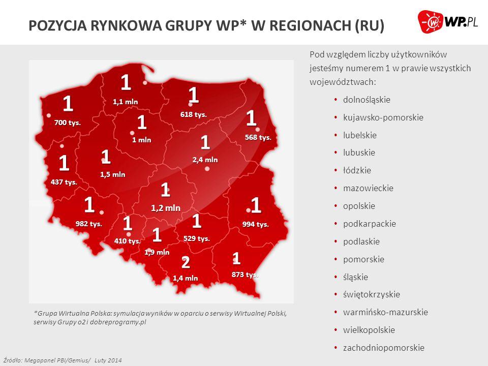ZAPRASZAMY DO WSPÓŁPRACY Biuro Reklamy Grupy Wirtualna Polska Ul.