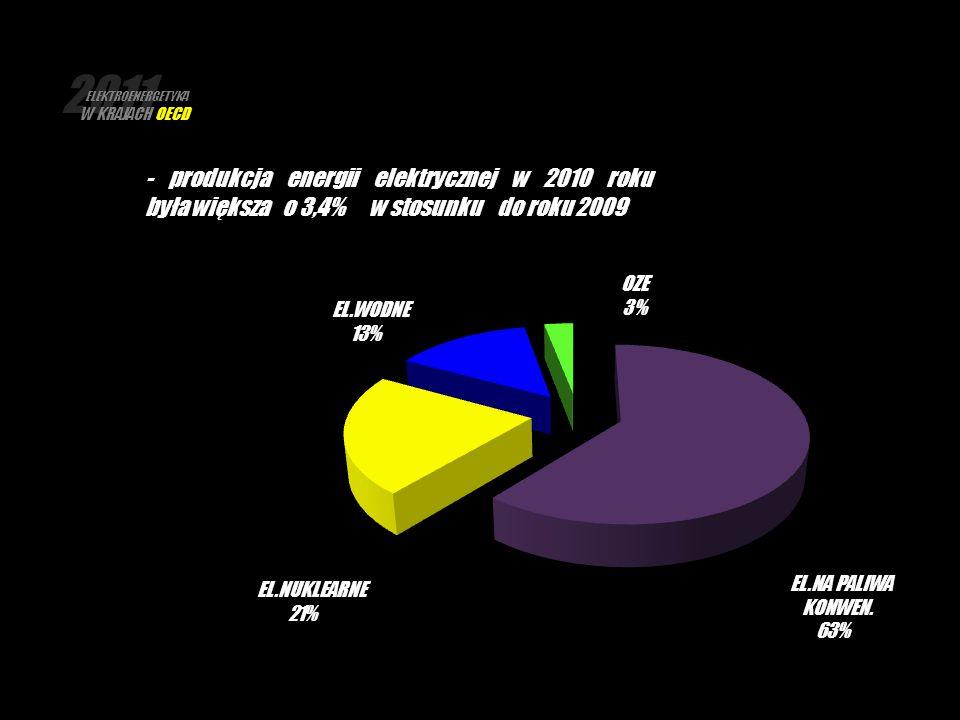2011 ELEKTROENERGETYKA W KRAJACH OECD - produkcja energii elektrycznej w 2010 roku była większa o 3,4% w stosunku do roku 2009 EL.NA PALIWA KONWEN. 63