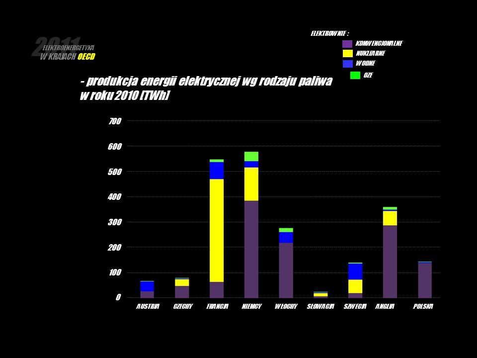 2011 ELEKTROENERGETYKA W KRAJACH OECD - produkcja energii elektrycznej wg rodzaju paliwa w roku 2010 [TWh] ELEKTROWNIE : KONWENCJONALNE NUKLEARNE WODN