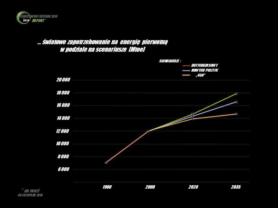 iea WORLD ENERGY OUTLOOK 2010 RAPORT* * IEA PARYŻ 09 LISTOPADA 2010 … światowe zapotrzebowanie na energię pierwotną w podziale na scenariusze [Mtoe] 6