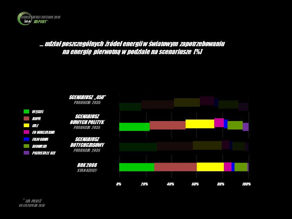 iea WORLD ENERGY OUTLOOK 2010 RAPORT* * IEA PARYŻ 09 LISTOPADA 2010 … udział poszczególnych źródeł energii w światowym zapotrzebowaniu na energię pier