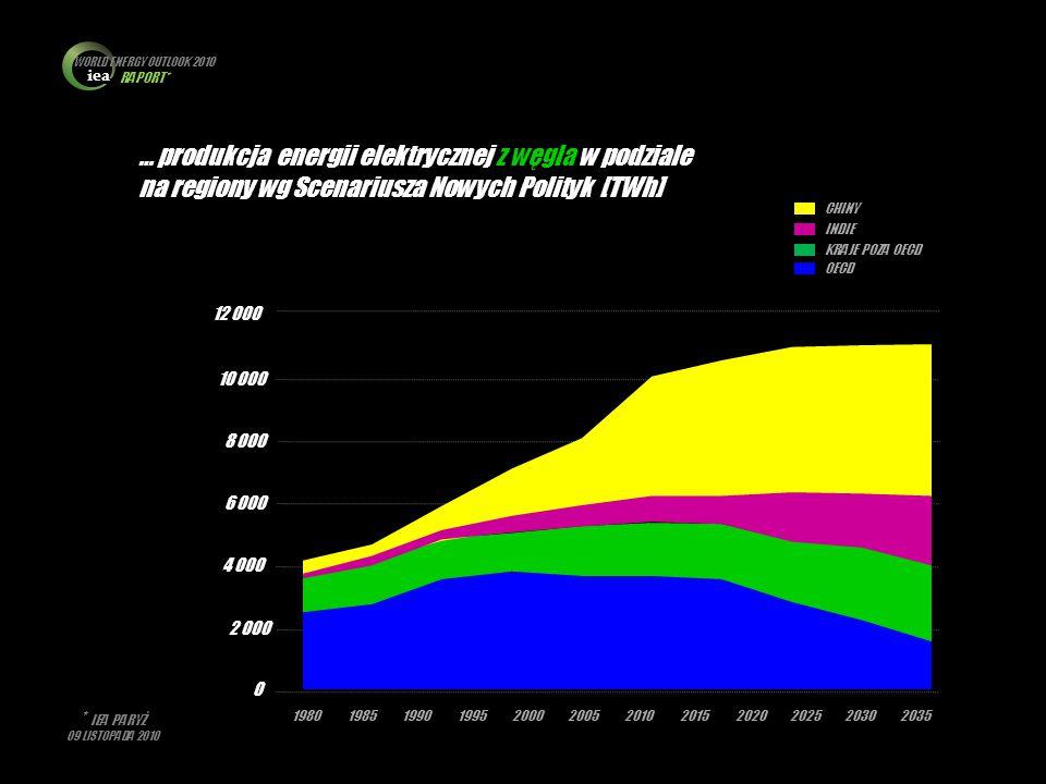 iea WORLD ENERGY OUTLOOK 2010 RAPORT* * IEA PARYŻ 09 LISTOPADA 2010 0 2 000 4 000 6 000 8 000 10 000 12 000 198019851990199520002005201020152020202520