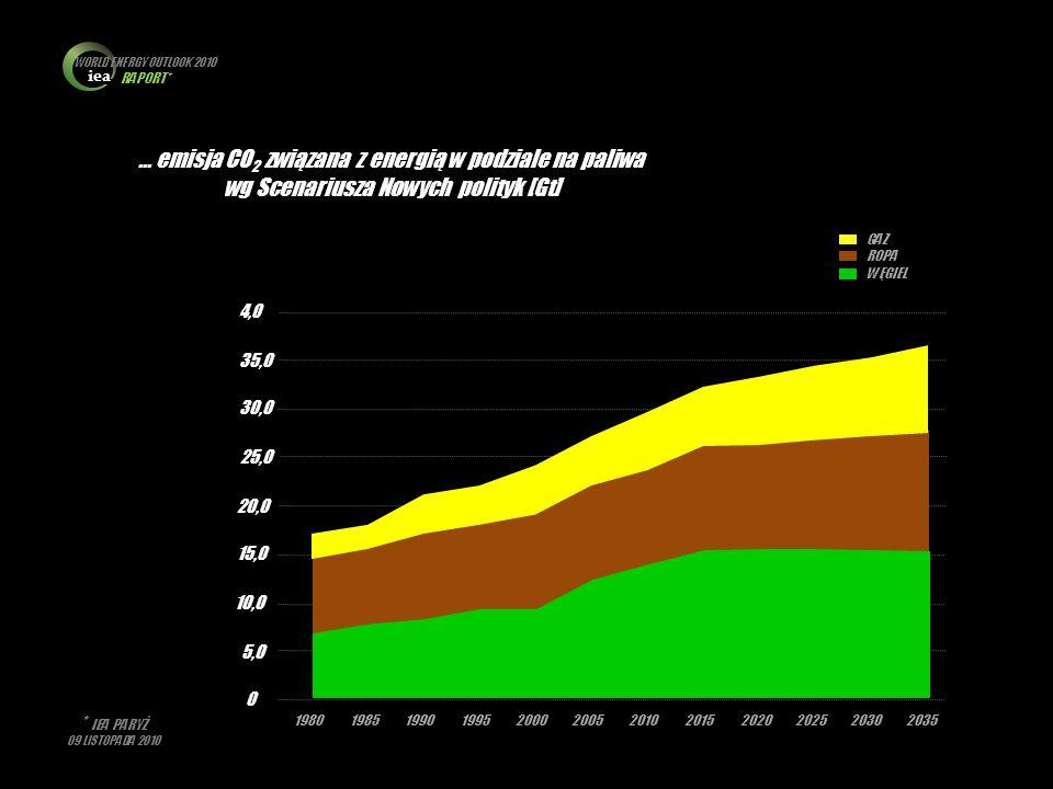 iea WORLD ENERGY OUTLOOK 2010 RAPORT* * IEA PARYŻ 09 LISTOPADA 2010 … emisja CO 2 związana z energią w podziale na paliwa wg Scenariusza Nowych polity