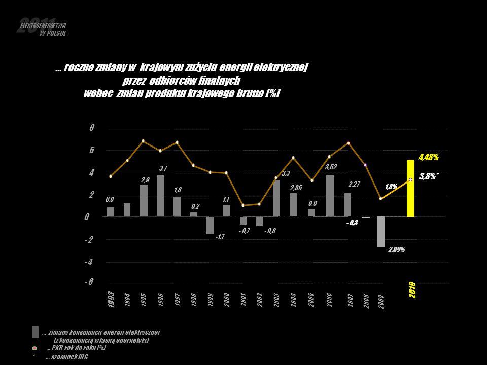 … roczne zmiany w krajowym zużyciu energii elektrycznej przez odbiorców finalnych wobec zmian produktu krajowego brutto [%] … zmiany konsumpcji energi