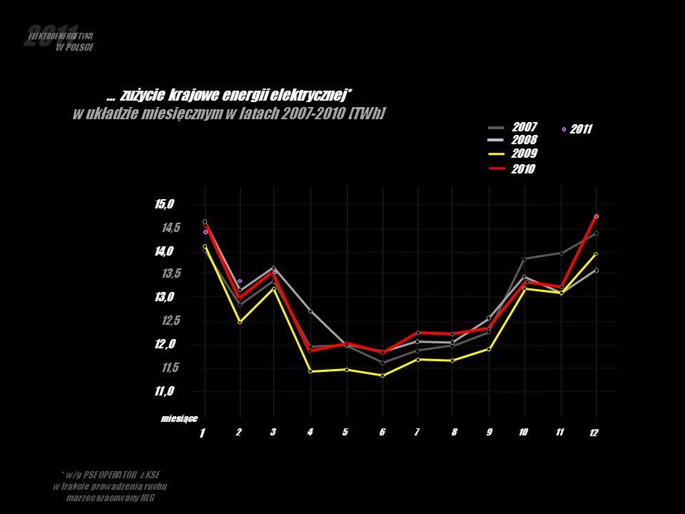 1 234567891011 12 miesiące … zużycie krajowe energii elektrycznej* w układzie miesięcznym w latach 2007-2010 [TWh] 11,0 12,0 13,0 14,0 15,0 11,5 12,5