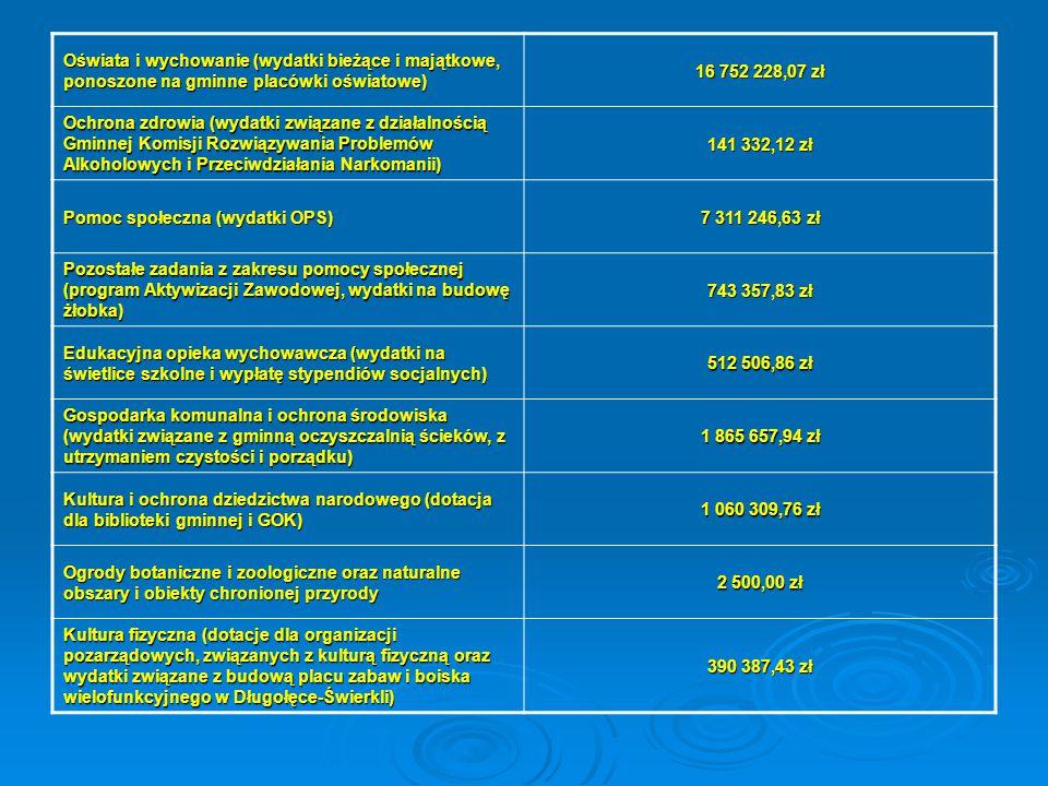 Oświata i wychowanie (wydatki bieżące i majątkowe, ponoszone na gminne placówki oświatowe) 16 752 228,07 zł Ochrona zdrowia (wydatki związane z działa
