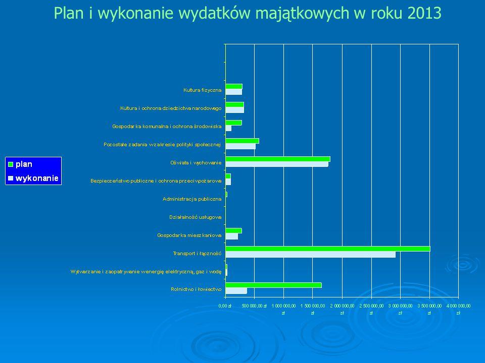 Plan i wykonanie wydatków majątkowych w roku 2013