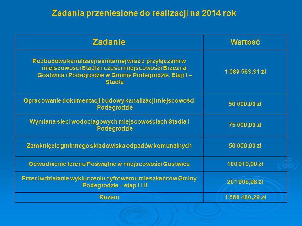 Zadanie Wartość Rozbudowa kanalizacji sanitarnej wraz z przyłączami w miejscowości Stadła i części miejscowości Brzezna, Gostwica i Podegrodzie w Gmin