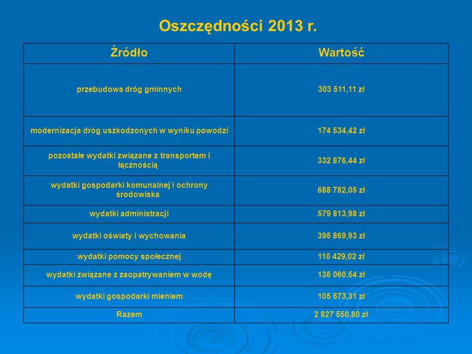 ŹródłoWartość przebudowa dróg gminnych303 511,11 zł modernizacja dróg uszkodzonych w wyniku powodzi174 534,42 zł pozostałe wydatki związane z transpor