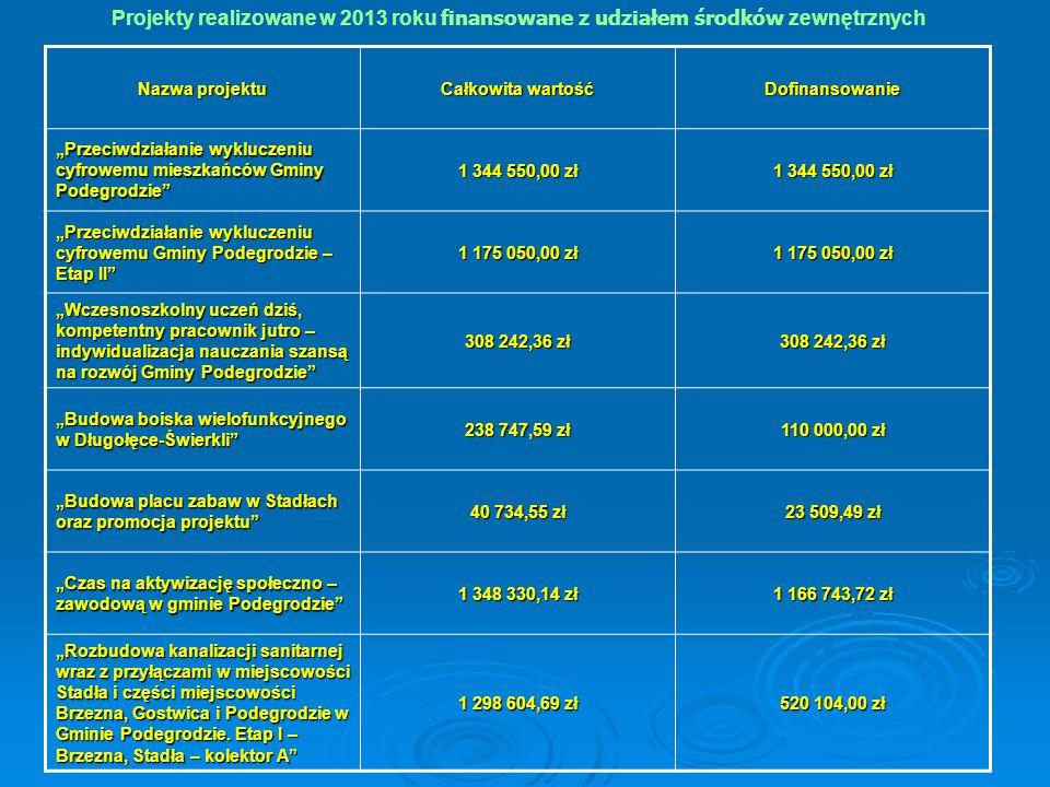 """Projekty realizowane w 2013 roku finansowane z udziałem środków zewnętrznych Nazwa projektu Całkowita wartość Dofinansowanie """"Przeciwdziałanie wyklucz"""