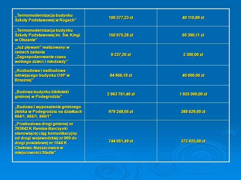 """""""Termomodernizacja budynku Szkoły Podstawowej w Rogach"""" 100 277,23 zł 40 110,89 zł """"Termomodernizacja budynku Szkoły Podstawowej im. Św. Kingi w Olsza"""