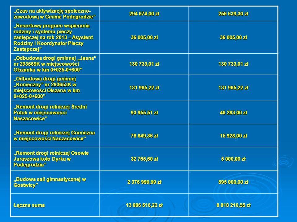 """""""Czas na aktywizację społeczno- zawodową w Gminie Podegrodzie"""" 294 674,00 zł 256 639,30 zł """"Resortowy program wspierania rodziny i systemu pieczy zast"""