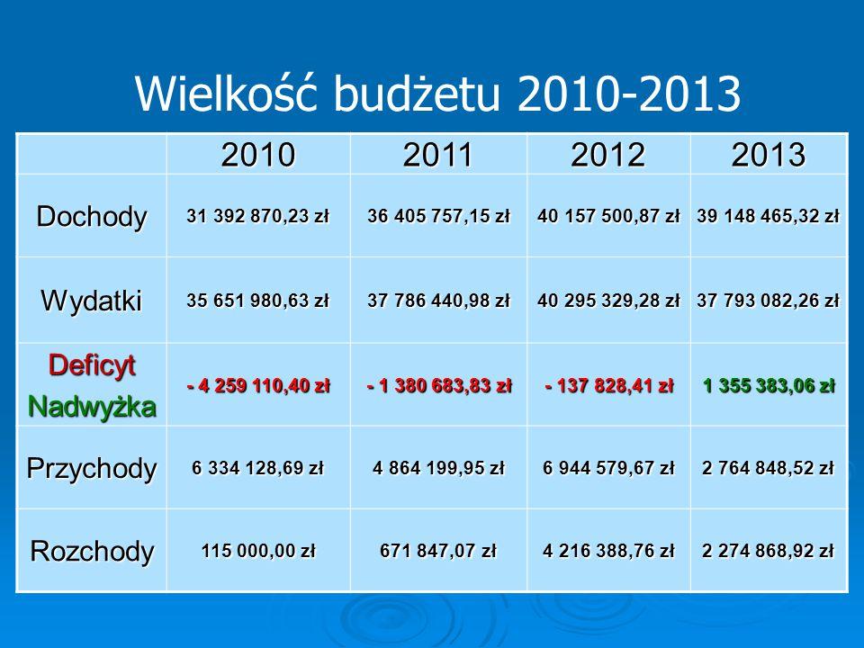 Wielkość budżetu 2010-2013 2010201120122013 Dochody 31 392 870,23 zł 36 405 757,15 zł 40 157 500,87 zł 39 148 465,32 zł Wydatki 35 651 980,63 zł 37 78