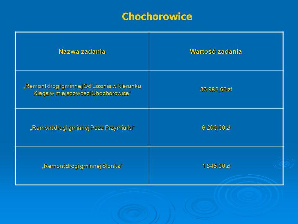 """Chochorowice Nazwa zadania Wartość zadania """"Remont drogi gminnej Od Lizonia w kierunku Klaga w miejscowości Chochorowice"""" 33 982,60 zł """"Remont drogi g"""