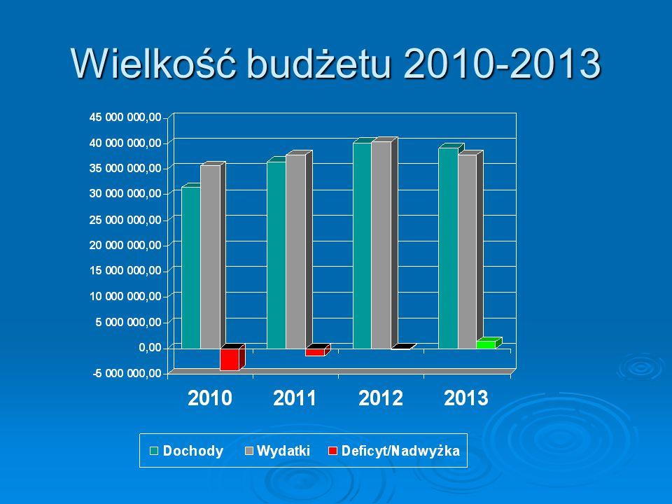 Plan i wykonanie budżetu za rok 2013 Plan w 2013 r.