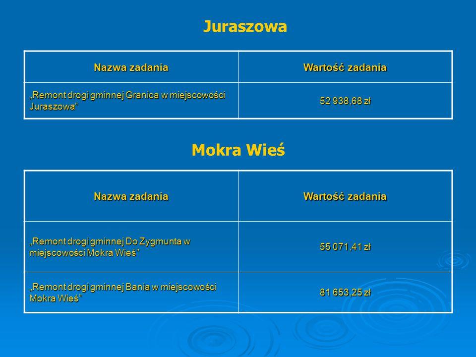 """Juraszowa Nazwa zadania Wartość zadania """"Remont drogi gminnej Granica w miejscowości Juraszowa"""" 52 938,68 zł Mokra Wieś Nazwa zadania Wartość zadania"""