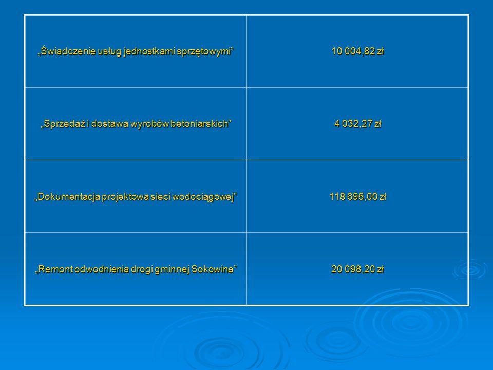 """""""Świadczenie usług jednostkami sprzętowymi"""" 10 004,82 zł """"Sprzedaż i dostawa wyrobów betoniarskich"""" 4 032,27 zł """"Dokumentacja projektowa sieci wodocią"""