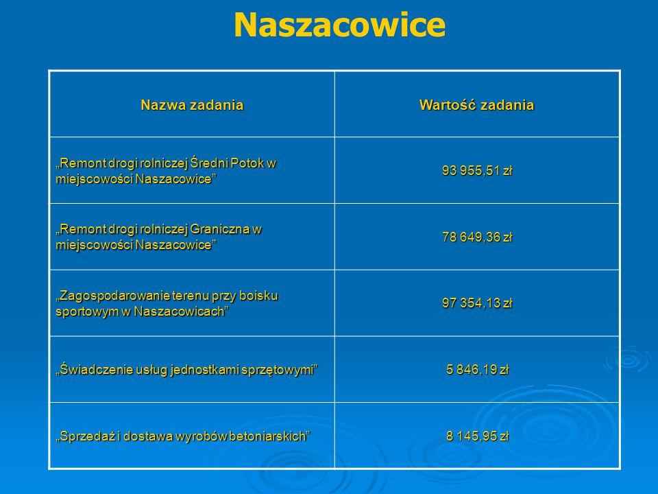 """Naszacowice Nazwa zadania Wartość zadania """"Remont drogi rolniczej Średni Potok w miejscowości Naszacowice"""" 93 955,51 zł """"Remont drogi rolniczej Granic"""