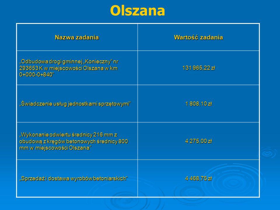 """Olszana Nazwa zadania Wartość zadania """"Odbudowa drogi gminnej """"Konieczny"""" nr 293653 K w miejscowości Olszana w km 0+000-0+840"""" 131 965,22 zł """"Świadcze"""