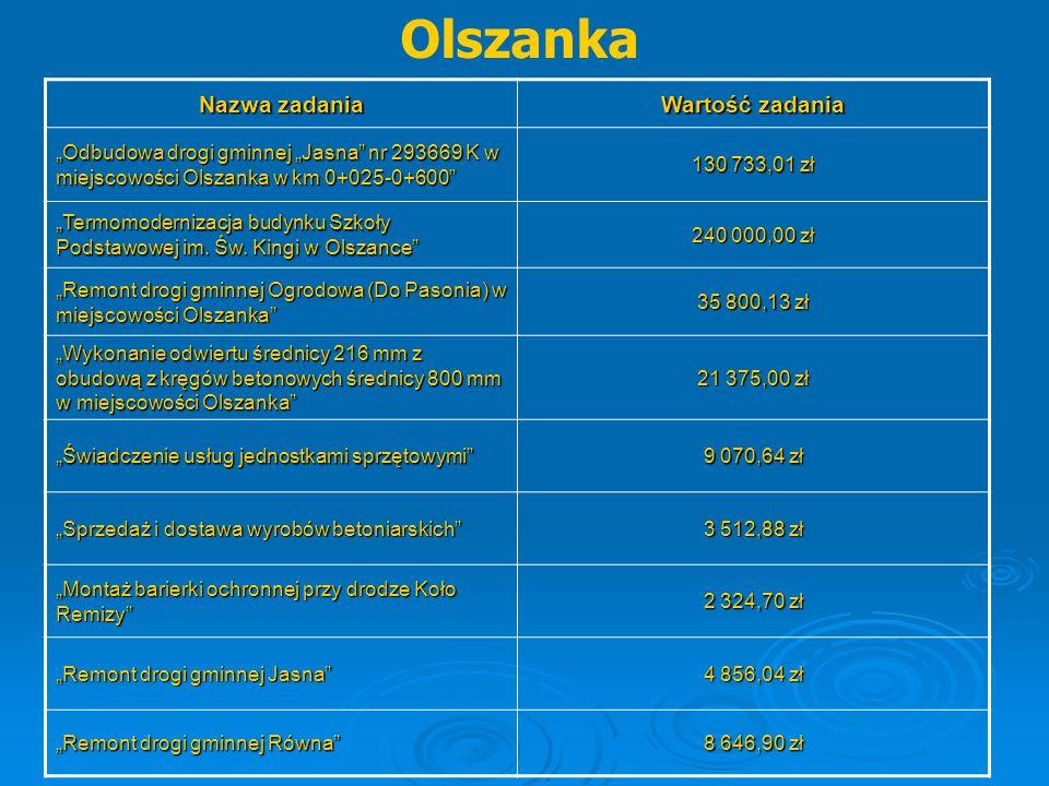 """Olszanka Nazwa zadania Wartość zadania """"Odbudowa drogi gminnej """"Jasna"""" nr 293669 K w miejscowości Olszanka w km 0+025-0+600"""" 130 733,01 zł """"Termomoder"""