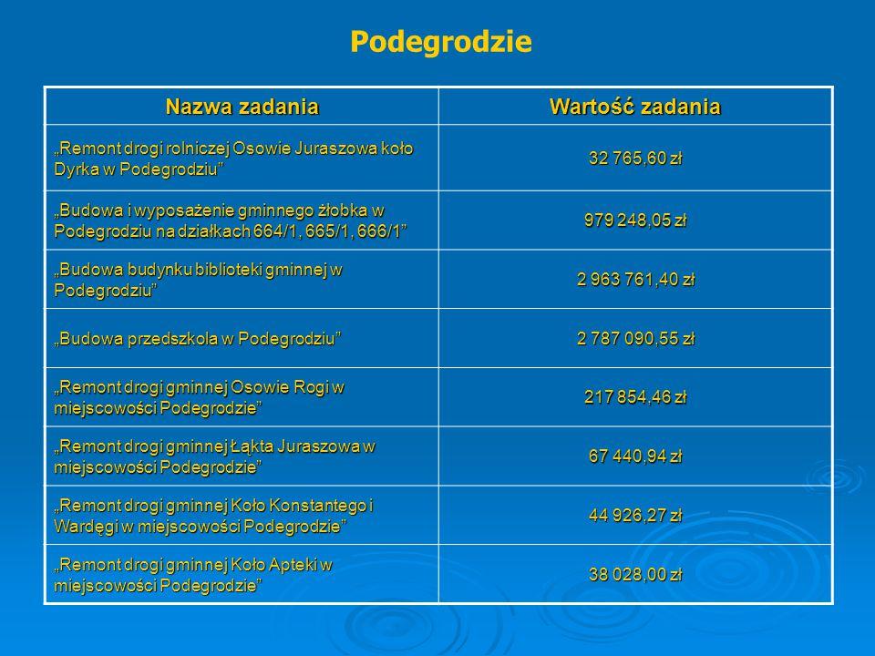 """Podegrodzie Nazwa zadania Wartość zadania """"Remont drogi rolniczej Osowie Juraszowa koło Dyrka w Podegrodziu"""" 32 765,60 zł """"Budowa i wyposażenie gminne"""