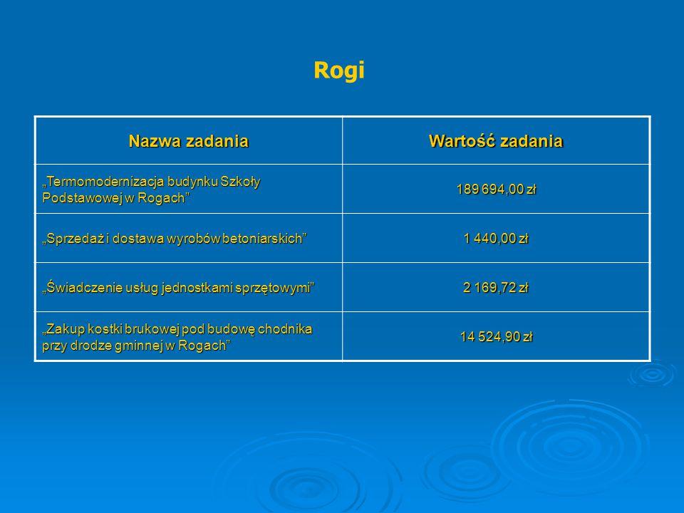 """Rogi Nazwa zadania Wartość zadania """"Termomodernizacja budynku Szkoły Podstawowej w Rogach"""" 189 694,00 zł """"Sprzedaż i dostawa wyrobów betoniarskich"""" 1"""
