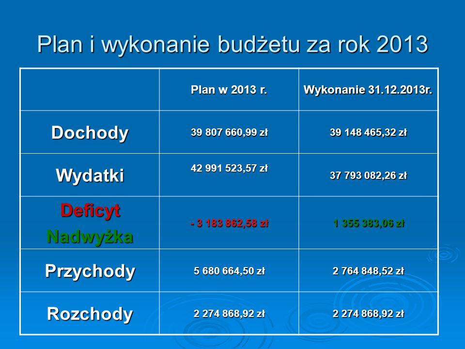 Plan i wykonanie budżetu za rok 2013 Plan w 2013 r. Wykonanie 31.12.2013r. Dochody 39 807 660,99 zł 39 148 465,32 zł Wydatki 42 991 523,57 zł 37 793 0