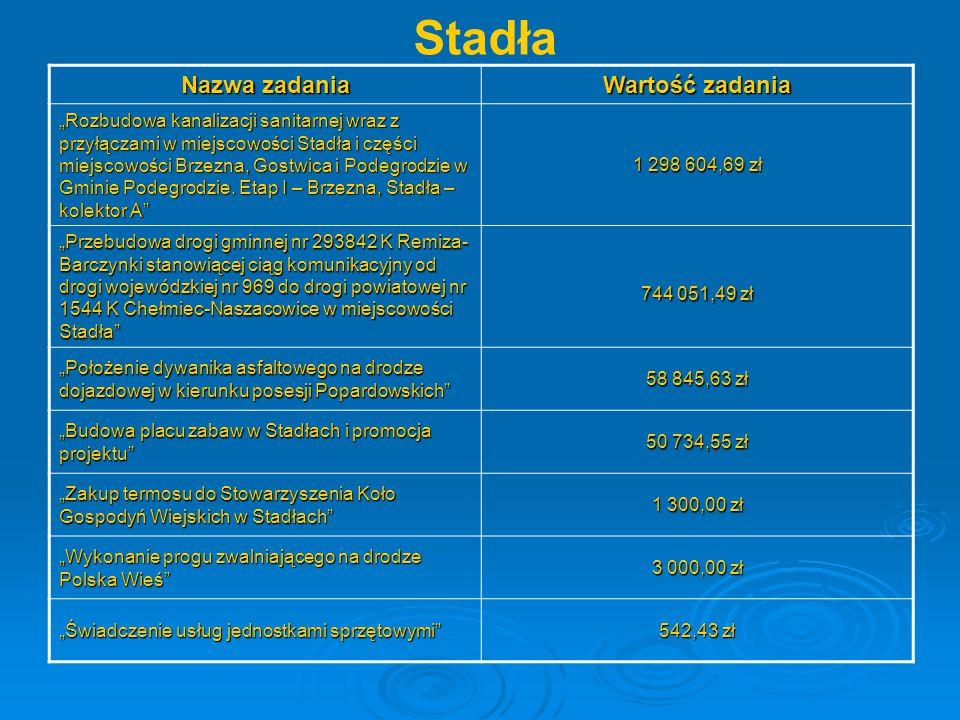 """Stadła Nazwa zadania Wartość zadania """"Rozbudowa kanalizacji sanitarnej wraz z przyłączami w miejscowości Stadła i części miejscowości Brzezna, Gostwic"""