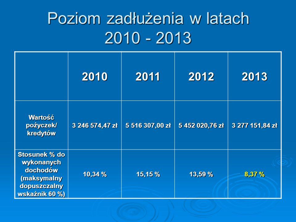 Poziom zadłużenia w latach 2010 - 2013 2010201120122013 Wartość pożyczek/ kredytów 3 246 574,47 zł 5 516 307,00 zł 5 452 020,76 zł 3 277 151,84 zł Sto