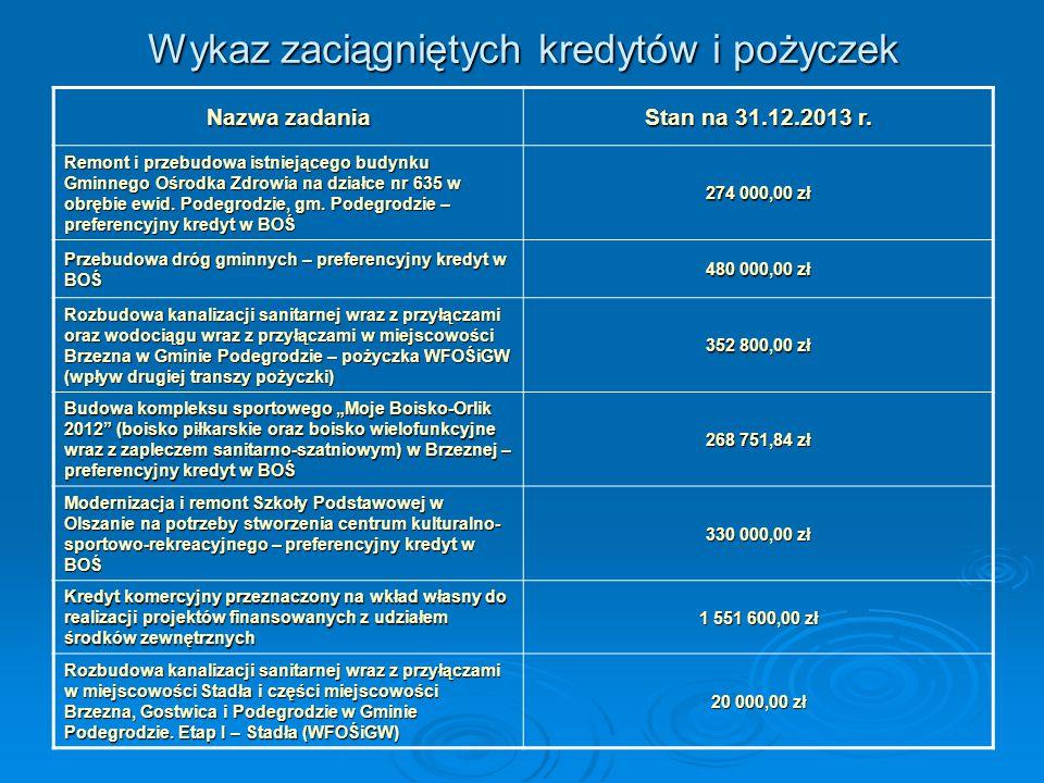 Udział poszczególnych źródeł dochodów w łącznej kwocie dochodów zrealizowanych w 2013 r.