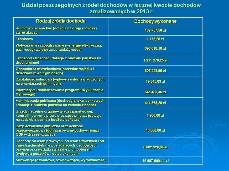 Oświata i wychowanie (dofinansowanie budowy przedszkola, termomodernizacji szkół gminnych i zagospodarowania terenu w SP w Olszance) 1 600 099,83 zł Ochrona zdrowia 2 463,00 zł Pomoc społeczna (dotacje na zadania własne i zlecone, realizowane przez OPS) 6 385 637,31 zł Pozostałe zadania z zakresu pomocy społecznej (dofinansowanie budowy żłobka i dofinansowanie programu Aktywizacji Zawodowej Mieszkańców Gminy Podegrodzie) 532 955,13 zł Edukacyjna opieka wychowawcza (dotacja z budżetu państwa na wypłatę stypendiów gminnych) 282 114,70 zł Gospodarka komunalna i ochrona środowiska (wpływy z usług świadczonych przez Gminną Oczyszczalnię Ścieków i wpłaty mieszkańców z tytułu gospodarki odpadami) 757 356,92 zł Kultura i ochrona dziedzictwa narodowego (dofinansowanie z budżetu województwa budowy gminnej biblioteki) 50 000,00 zł Ogrody botaniczne i zoologiczne oraz naturalne obszary i obiekty chronionej przyrody 2 000,00 zł Kultura fizyczna 5 300,00 zł