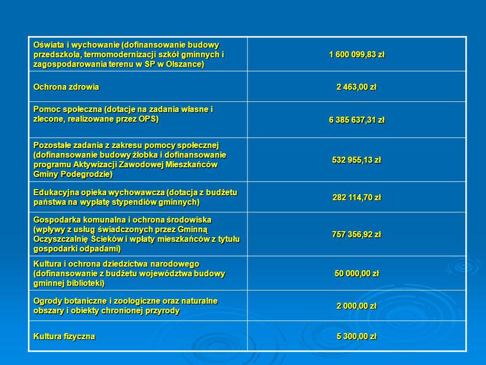 Oświata i wychowanie (dofinansowanie budowy przedszkola, termomodernizacji szkół gminnych i zagospodarowania terenu w SP w Olszance) 1 600 099,83 zł O