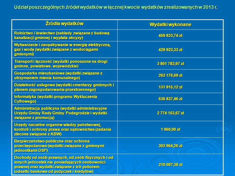 Udział poszczególnych źródeł wydatków w łącznej kwocie wydatków zrealizowanych w 2013 r. Źródła wydatków Wydatki wykonane Rolnictwo i łowiectwo (nakła