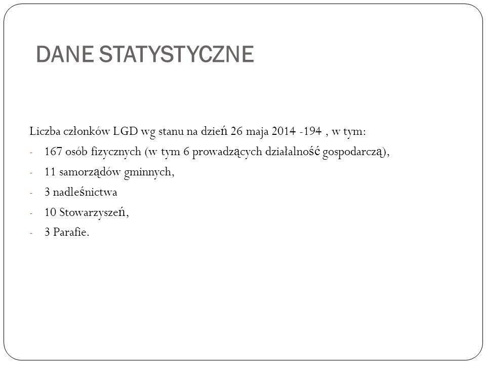 DANE STATYSTYCZNE Liczba członków LGD wg stanu na dzie ń 26 maja 2014 -194, w tym: - 167 osób fizycznych (w tym 6 prowadz ą cych działalno ść gospodar