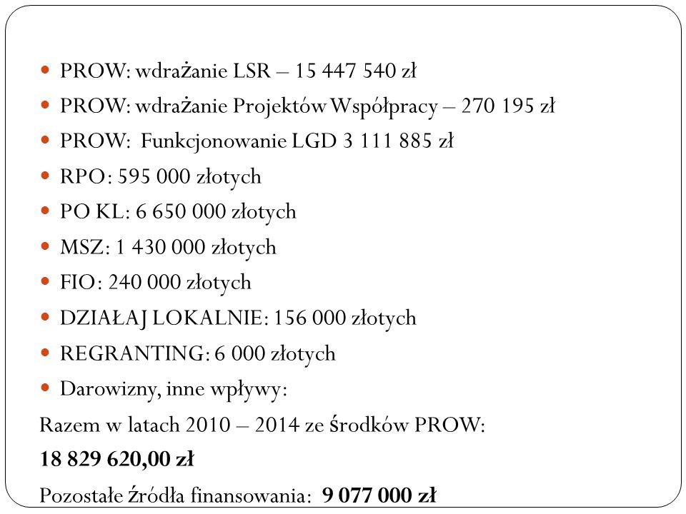 PROW: wdra ż anie LSR – 15 447 540 zł PROW: wdra ż anie Projektów Współpracy – 270 195 zł PROW: Funkcjonowanie LGD 3 111 885 zł RPO: 595 000 złotych P