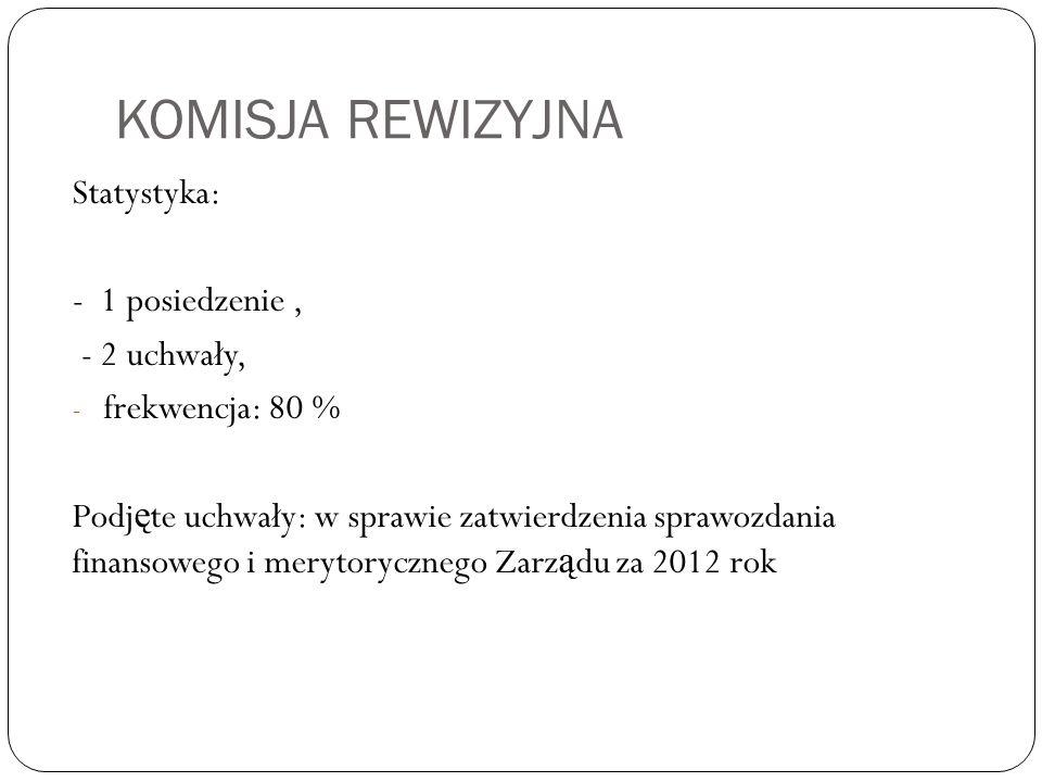 Program realizowany przez Jako organizacja grantowa przyznaliśmy w latach 2012 - 2013 44 mikrogranty na ciekawe inicjatywy społeczne, na kwotę 123 000 złotych (w tym 55 tys.