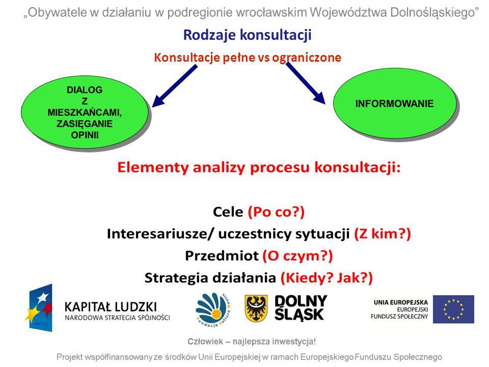 Rodzaje konsultacji Konsultacje pełne vs ograniczone