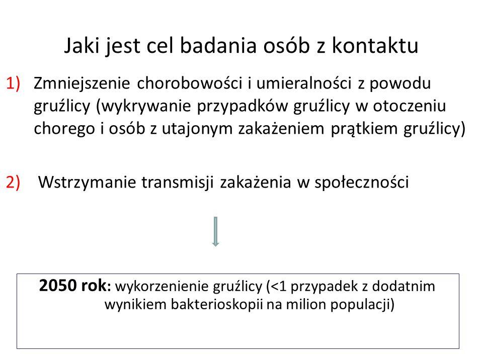 Osoby z kontaktu > 16 roku życia: Badanie tylko raz → po 8 tygodniach od ostatniego kontaktu Próba tuberkulinowa/IGR → jeśli wynik dodatni → rtg płuc > 35 lat- ↑ objawów niepożądanych izoniazydu (chemioprofilktyka do rozważenia) Eur Respir J.2010,36,925-949; Med.