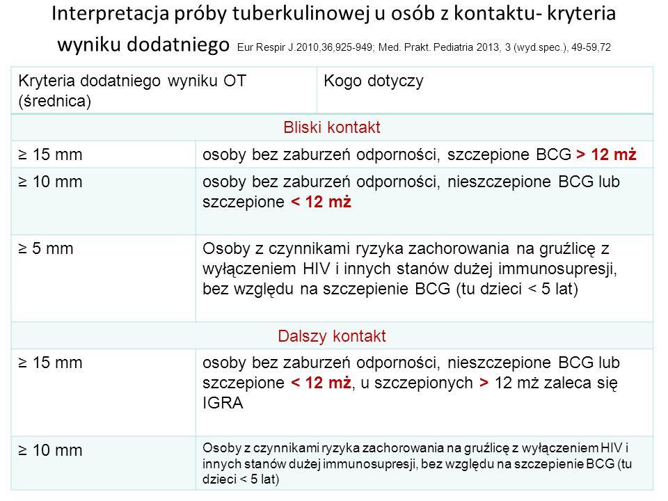 Interpretacja próby tuberkulinowej u osób z kontaktu- kryteria wyniku dodatniego Eur Respir J.2010,36,925-949; Med.