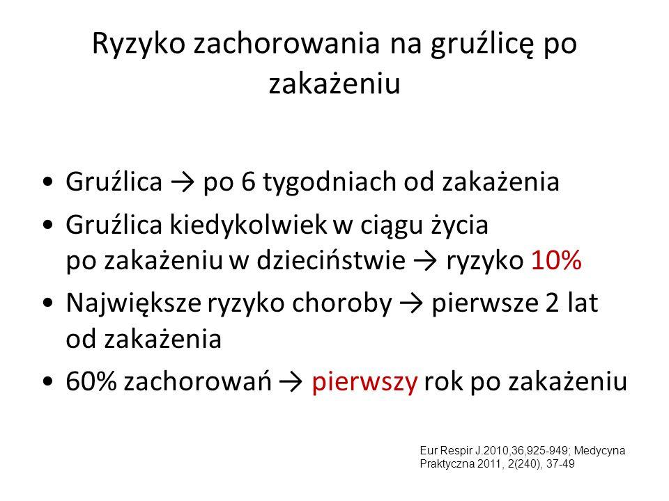 Ocena ryzyka i nadawanie rangi kontaktom Eur Respir J.2010,36,925-949; Medycyna Praktyczna 2011, 2(240), 37-49 c.d.